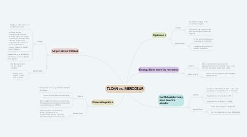Mind Map: TLCAN vs. MERCOSUR