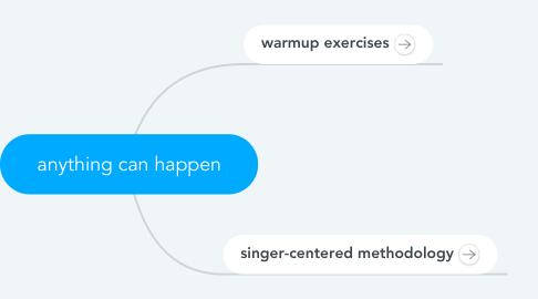 Mind Map: anything can happen