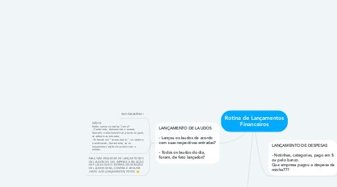 Mind Map: Rotina de Lançamentos Financeiros
