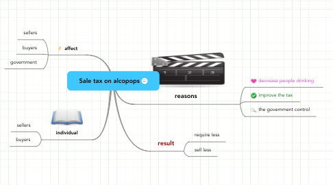 Mind Map: Sale tax on alcopops