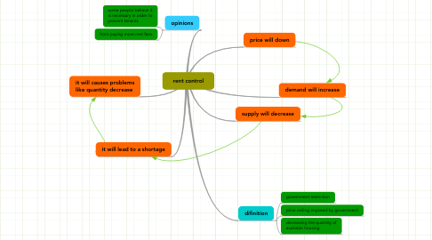 Mind Map: rent control