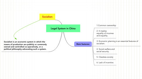 Mind Map: Legal System in China
