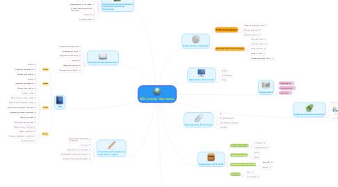 Mind Map: ИОС учителя математики