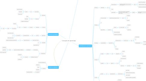 Mind Map: Conceptos de Aprendizaje