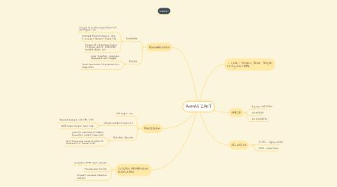 Mind Map: AHMAD ZAKY