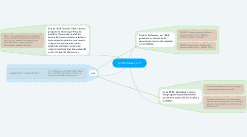 Mind Map: acidos,bases y ph
