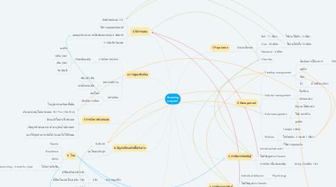 Mind Map: Breeding program