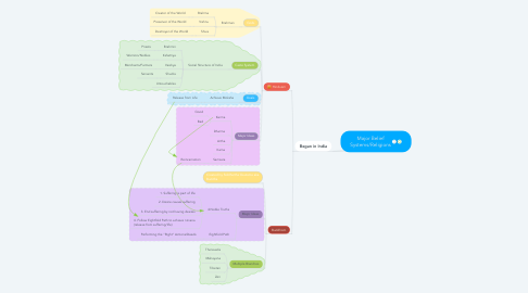 Mind Map: Major Belief Systems/Religions