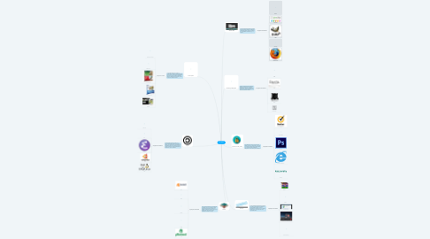 Mind Map: SOFTWARE