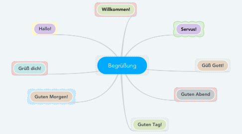 Mind Map: Begrüßung
