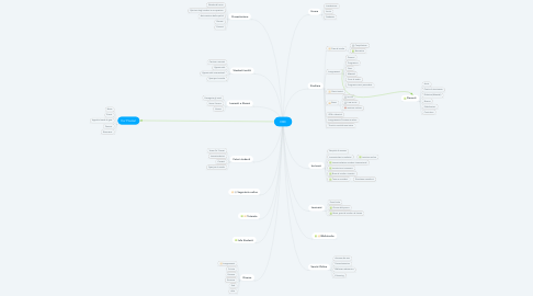 Mind Map: CBC