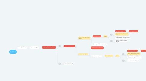 Mind Map: CoffeBot