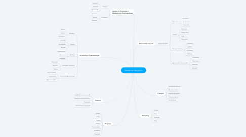 Mind Map: Gestão em Marketing