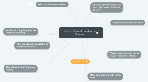Mind Map: How to Prevent Foodborne Illnesses