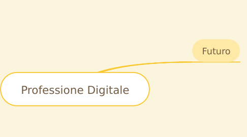 Mind Map: Professione Digitale