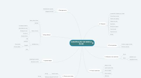 Mind Map: CONSTRUÇÃO DE MARCA AhAB