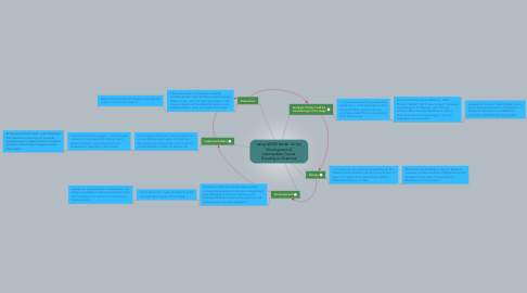 Mind Map: Using ADDIE Model  for the Development of Intermediate Course Focusing on Grammar