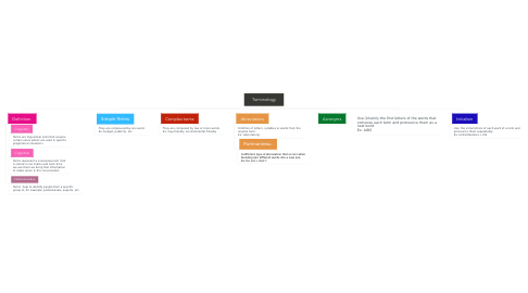 Mind Map: Terminology