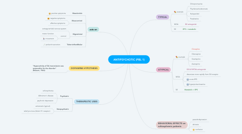 Mind Map: ANTIPSYCHOTIC (PBL 1)