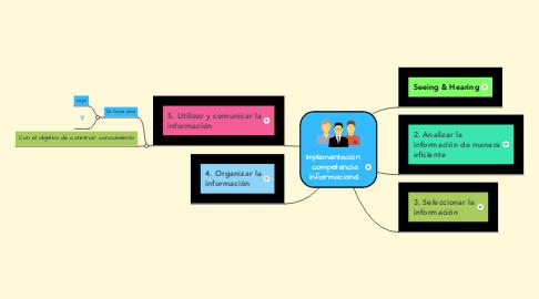 Mind Map: Implementación  competencia informacional