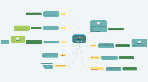 Mind Map: Tipos de cancer