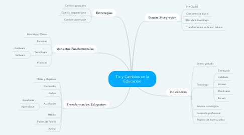 Mind Map: Tic y Cambios en la Educacion