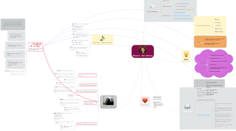 Mind Map: Resume - Kara Aharon