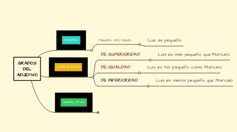 Mind Map: GRADOS DEL ADJETIVO