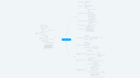 Mind Map: Voorbereiding Intake