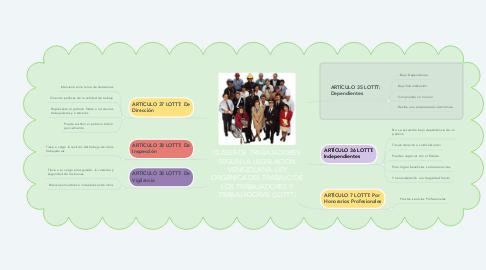Mind Map: CLASES DE TRABAJADORES: SEGÚN LA LEGISLACIÓN VENEZOLANA. LEY ORGÁNICA DEL TRABAJO DE LOS TRABAJADORES Y TRABAJADORAS (LOTTT)