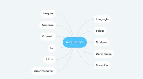 Mind Map: Arquitetura