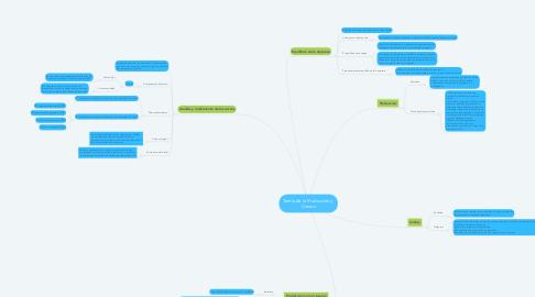 Mind Map: Teoría de la Producción y  Costos