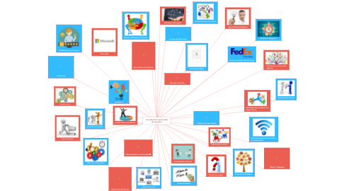 Mind Map: Encuadre de la oportunidad de mercados