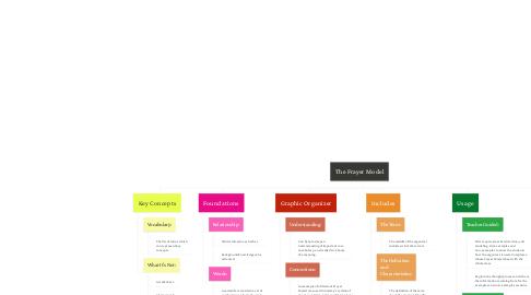 Mind Map: The Frayer Model