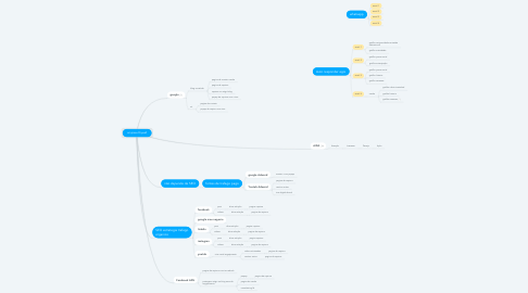 Mind Map: empresa Drywall