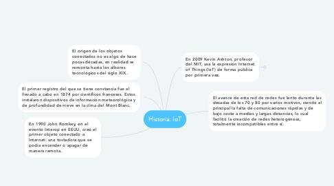Mind Map: Historia: IoT