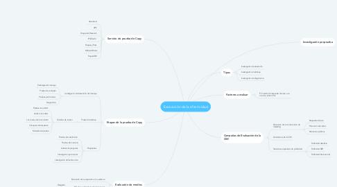 Mind Map: Evaluación de la efectividad
