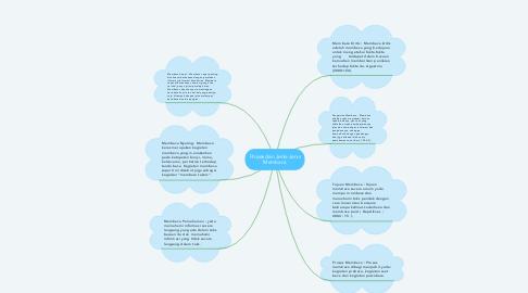 Mind Map: Proses dan Jenis-Jenis Membaca