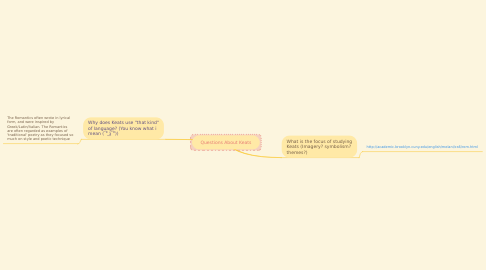 Mind Map: Questions About Keats