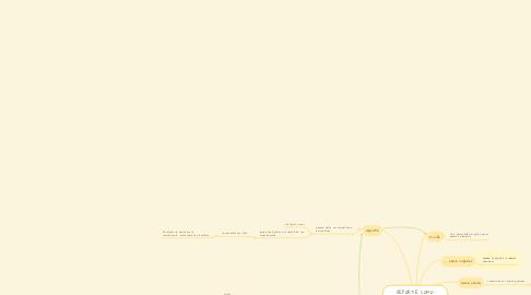Mind Map: DEPORTE COMO CONDUCTA DEPREDADORA ATAVICA