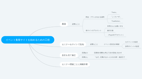 Mind Map: イベント集客サイトを始めるための工程