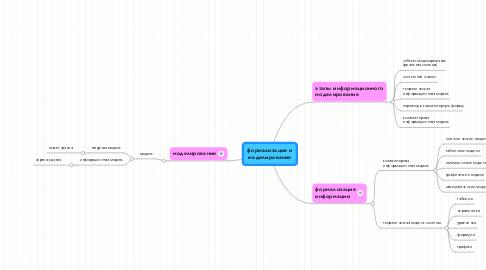 Mind Map: формализация и моделирование