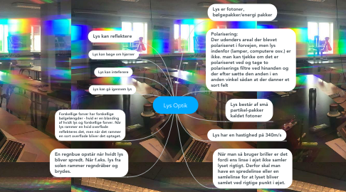 Mind Map: Lys Optik