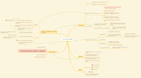 Mind Map: Scrum для ABAP
