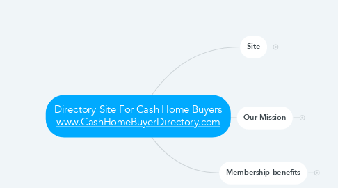 Mind Map: Directory Site For Cash Home Buyers www.CashHomeBuyerDirectory.com