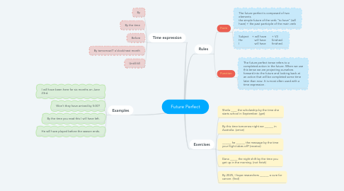 Mind Map: Future Perfect