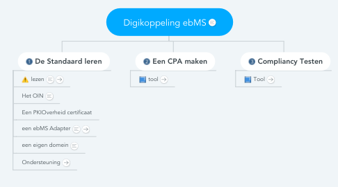 Mind Map: Digikoppeling ebMS