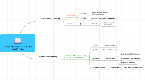 Mind Map: Session 3 Educational Leadership and ICT Policy