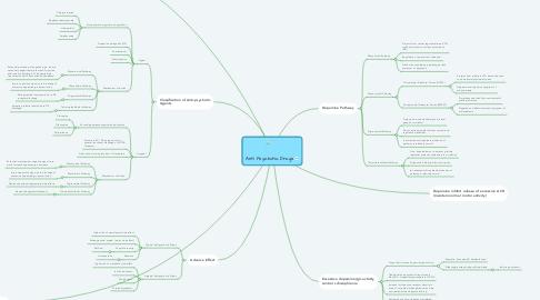 Mind Map: Anti Psychotic Drugs