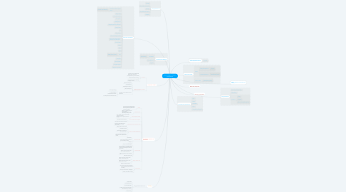 Mind Map: My knowledge of being a good teacher